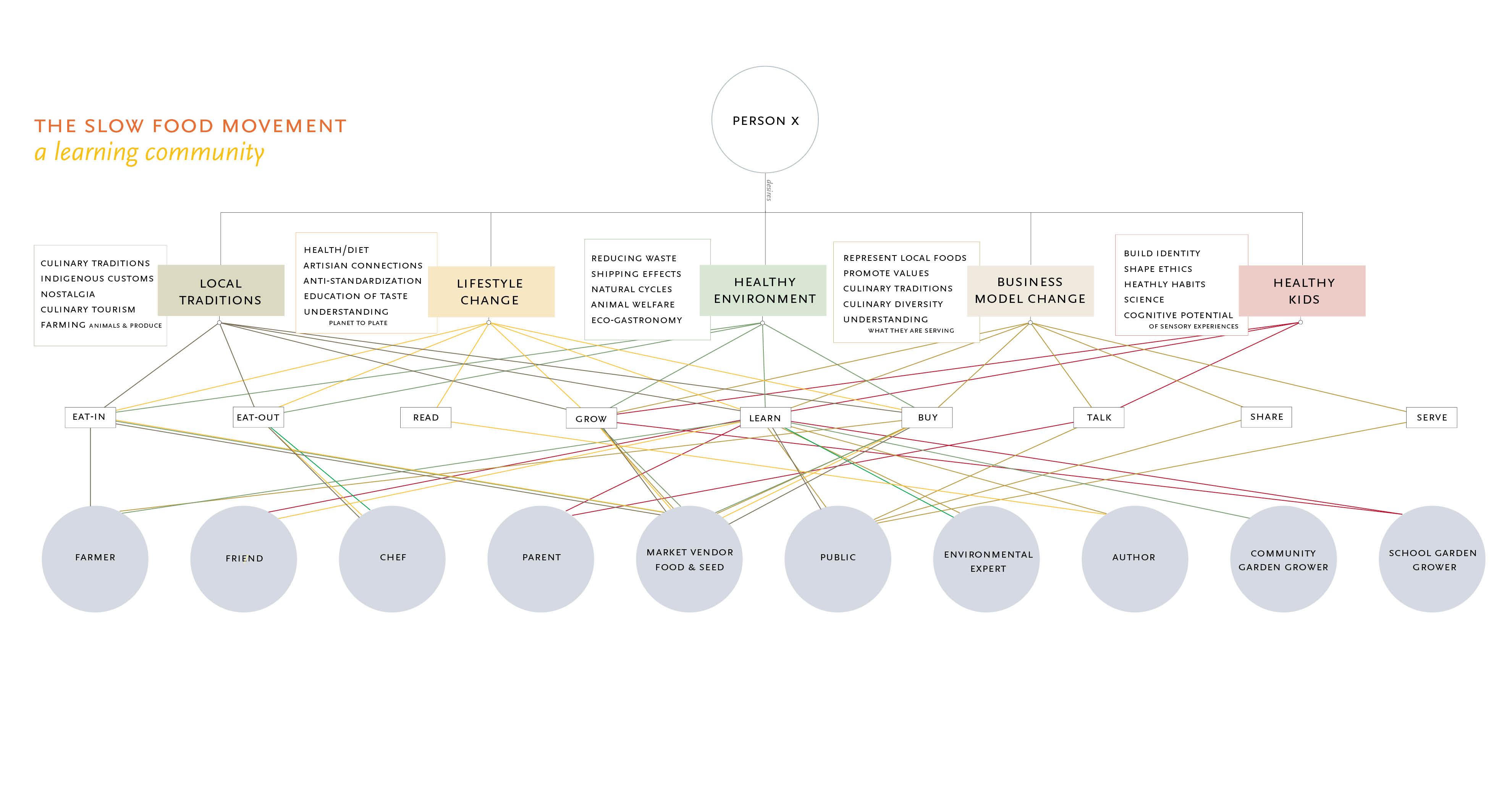 Slow Food Concept Mapping Speculate And Make